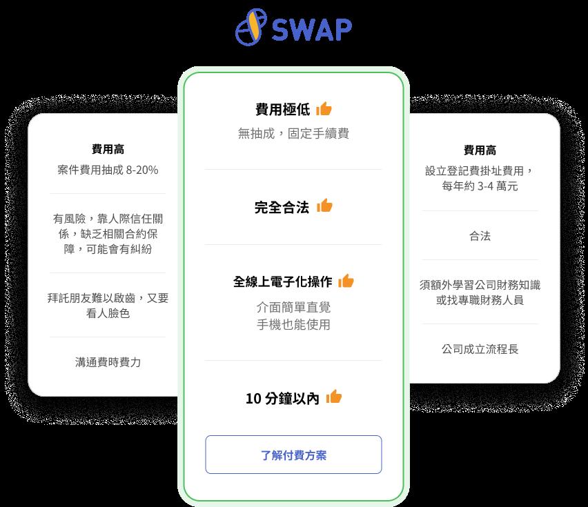 SWAP幫助自由接案者低成本輕鬆開立發票,不需請人代開發票,不需負擔成立公司高昂成本。